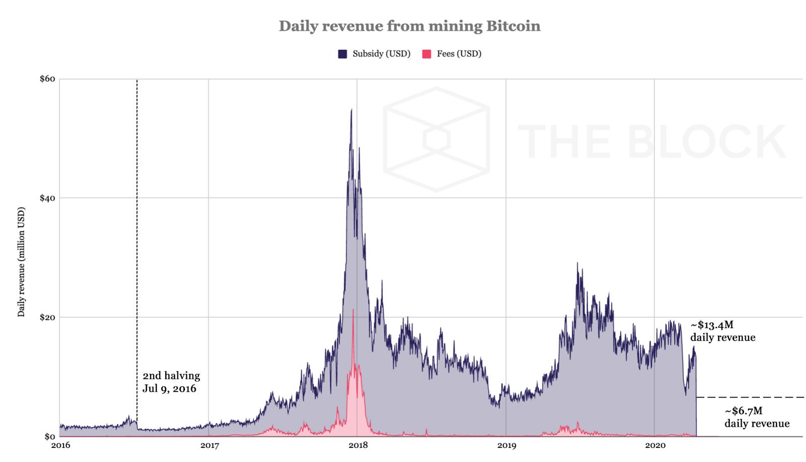 Minar Bitcoin pourrait être beaucoup moins rentable après la réduction de moitié. Source : Le Bloc