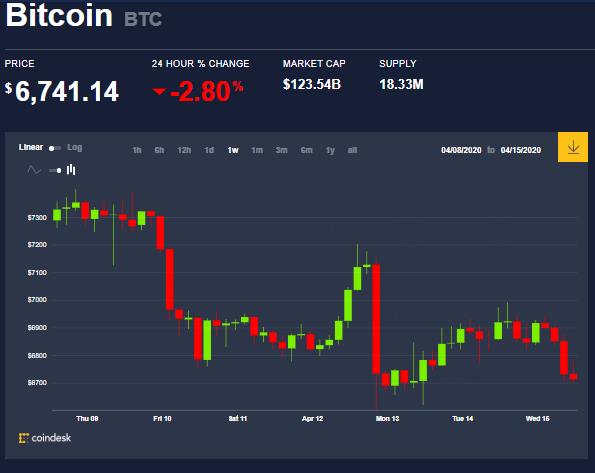 Tableau hebdomadaire des prix de la CTB, à 26 jours de la réduction de moitié des bitcoins. Source : Coindesk