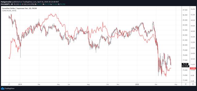 CAD/JPY contre l'indice brut canadien