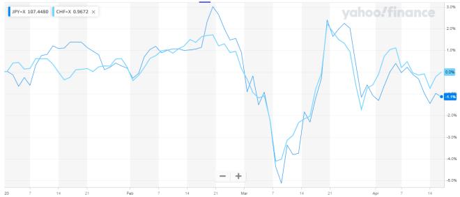 Dans quoi investir ? Performance du yen japonais et du franc suisse en 2020
