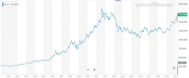 Dans quoi investir ? - Graphique en or pour les 20 dernières années