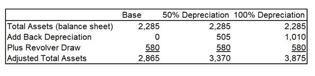 SKT Total des actifs