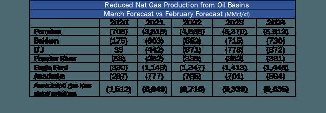 Figure 2 - Prévisions révisées de la production de gaz par bassin