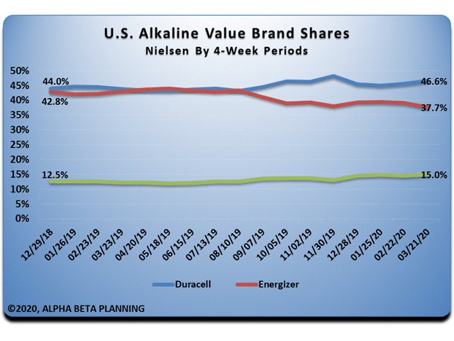 Tendances des marques à valeur alcaline aux États-Unis