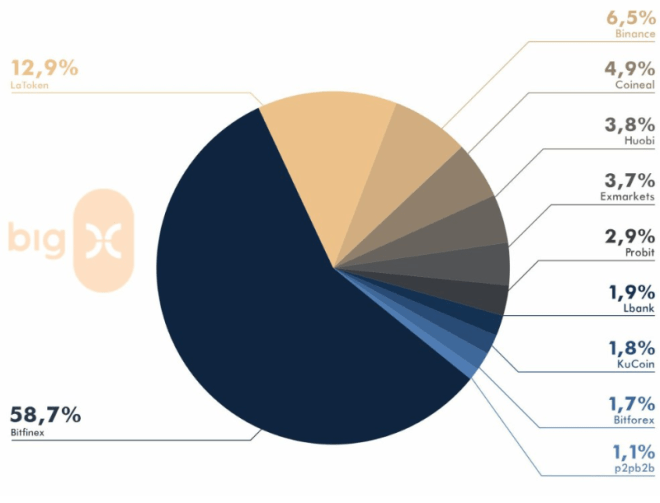 Pourcentage de collecte de fonds dans les échanges, selon les offres d'échange initiales. Les perspectives pour 2020 suggèrent qu'il y aura moins de projets OIE Source : BigX