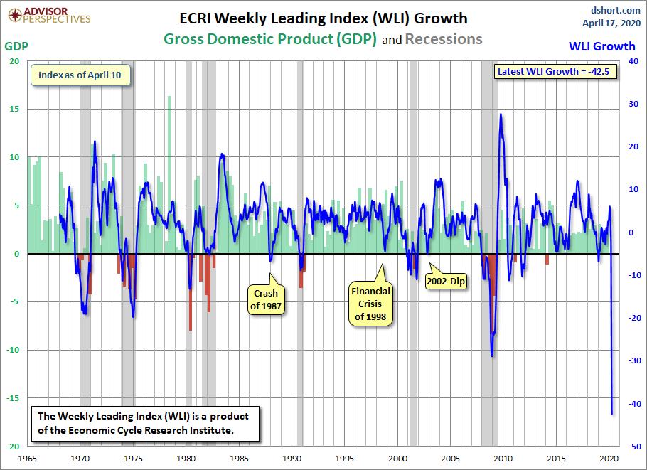 WLI Croissance depuis 1965