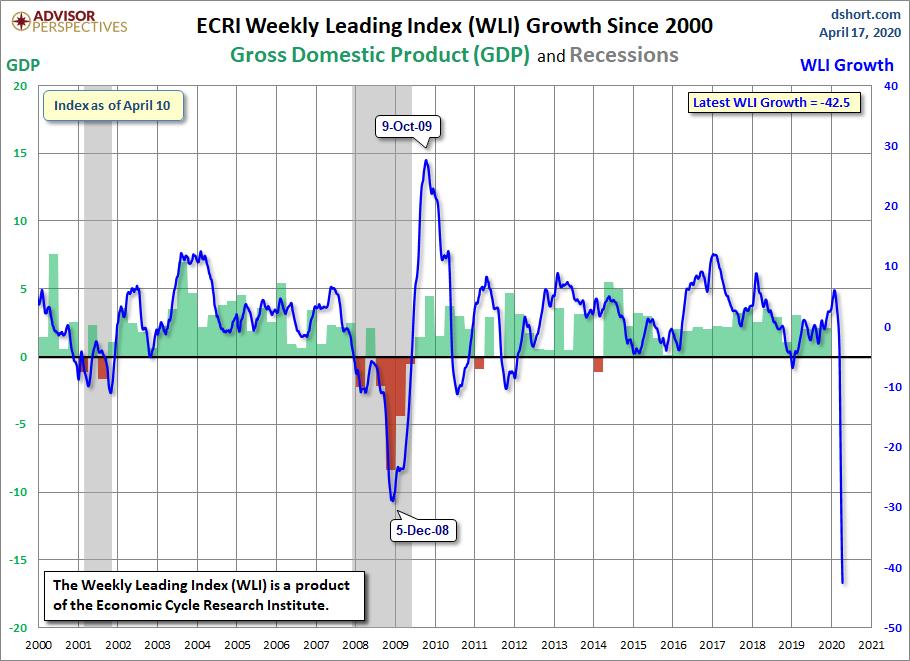 WLI Croissance depuis 2000