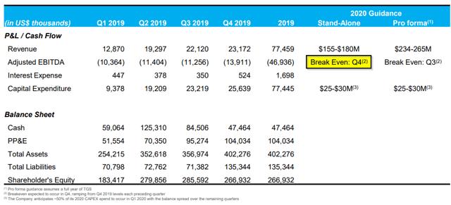 Columbia Care espère atteindre la rentabilité EBITDA ajustée, hors rémunération en actions, au quatrième trimestre 2020, selon une présentation aux investisseurs en mars.