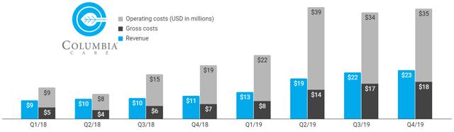 Columbia Care n'a pas connu de trimestre rentable depuis au moins 2017 malgré une croissance considérable de ses revenus.