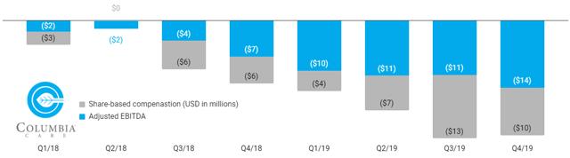 Columbia Care a subi d'importantes pertes d'EBITDA ajusté au cours des deux dernières années.