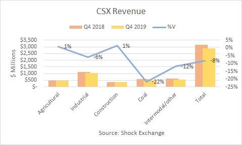 Revenus du CSX Q4 2019. Source : Échange de chocs