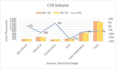 CSX Q4 2019 volume. Source : Échange de chocs