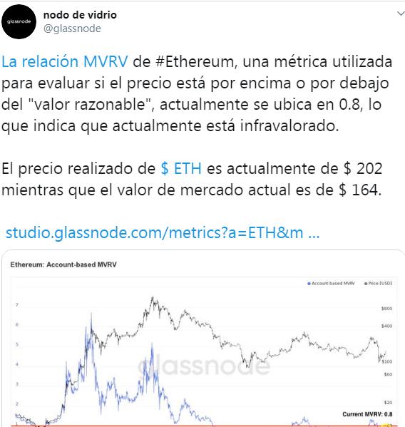 Tweet de Glassnode expliquant les mesures du MVRV