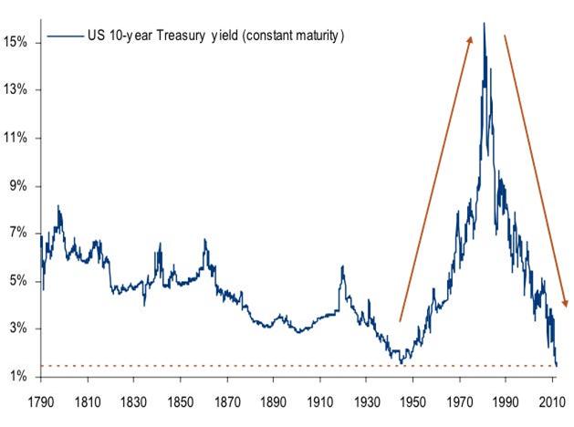 Même la Grande Dépression des années 1930 n'a pas vu les rendements du Trésor aussi bas qu'aujourd'hui