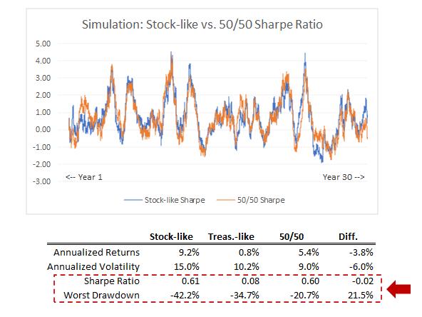 Simulation sur 30 ans de la performance des actions par rapport à un portefeuille d'actions et de bons du Trésor à 50/50