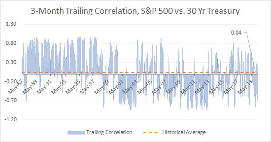 Corrélation sur 3 mois entre les rendements quotidiens du S&P 500 et ceux d'un investissement dans des titres de trésorerie à long terme depuis le milieu des années 1980