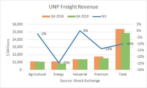 Union Pacific Q4 2019 freight revenue. Source : Échange de chocs
