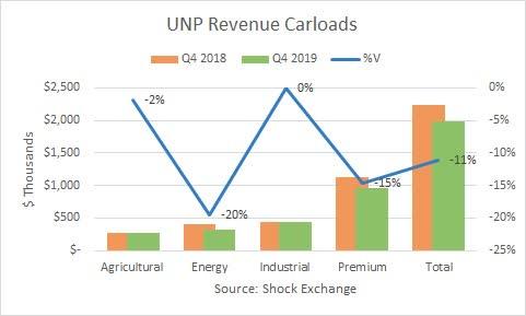 Union Pacific Q4 2019 carloads