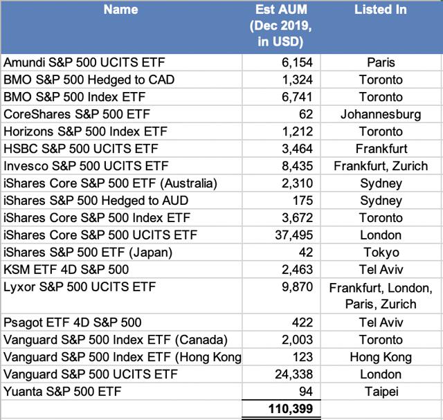 ETF de fonds indiciels S&P 500 offshore cotés en dehors des États-Unis à Londres, en Australie, à Toronto, à Tel-Aviv et à Hong Kong, avec des actifs gérés par Bloomberg