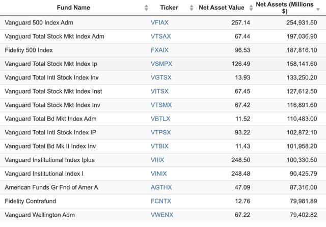 Les plus grands fonds communs de placement américains par actifs sous gestion sont coiffés par l'indice boursier Vanguard 500 et Vanguard Total