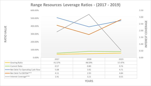 Rapport de levier des ressources de la gamme