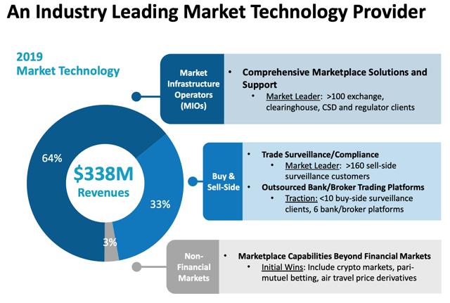 Nasdaq market technology customers business