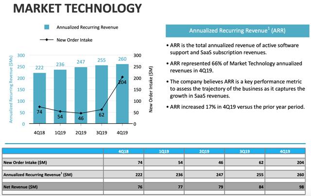 Mesure des technologies du marché du Nasdaq en 2019