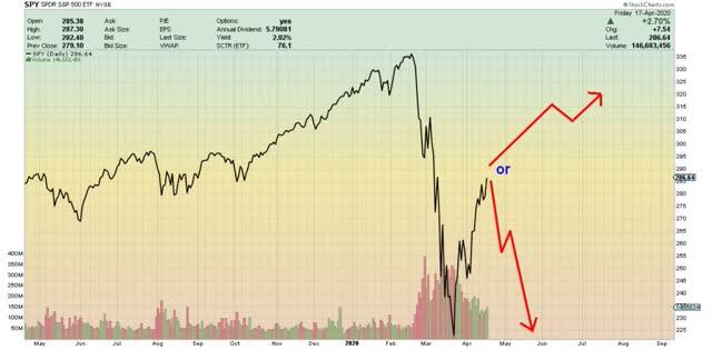 Le carrefour des marchés des actions