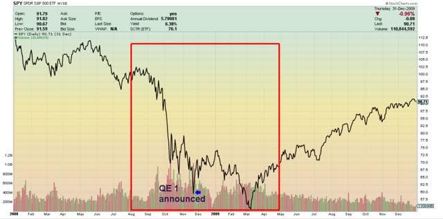 S&P 500 pendant le GFC