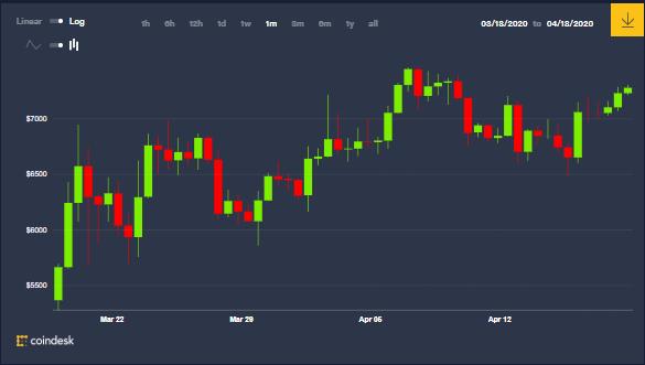 Graphique mensuel du prix des bitcoins, augmentera-t-il encore en 2020 après avoir diminué de moitié ? Source : Coindesk.