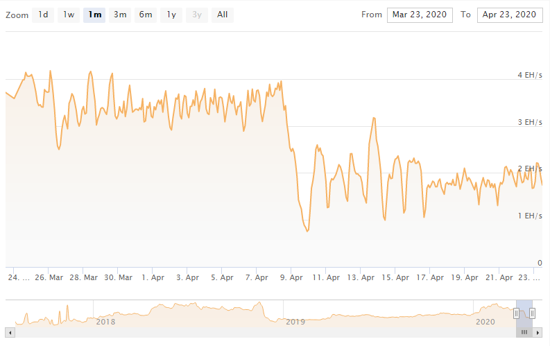 Taux de hachage de Bitcoin Cash.