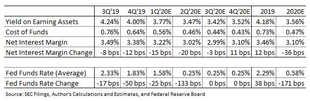 Ancienne marge d'intérêt nette de National Bancorp