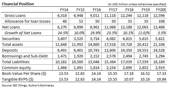 Ancien bilan national de Bancorp - Prévisions