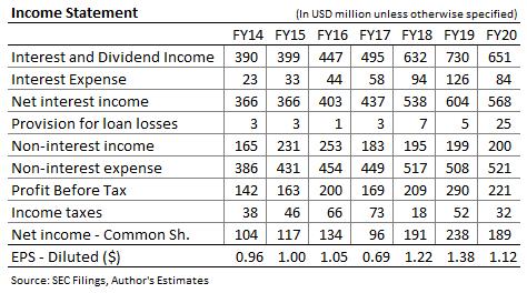 Ancienne prévision de revenu de la National Bancorp