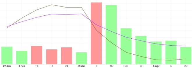 Analyse des tendances à long terme de la CTB