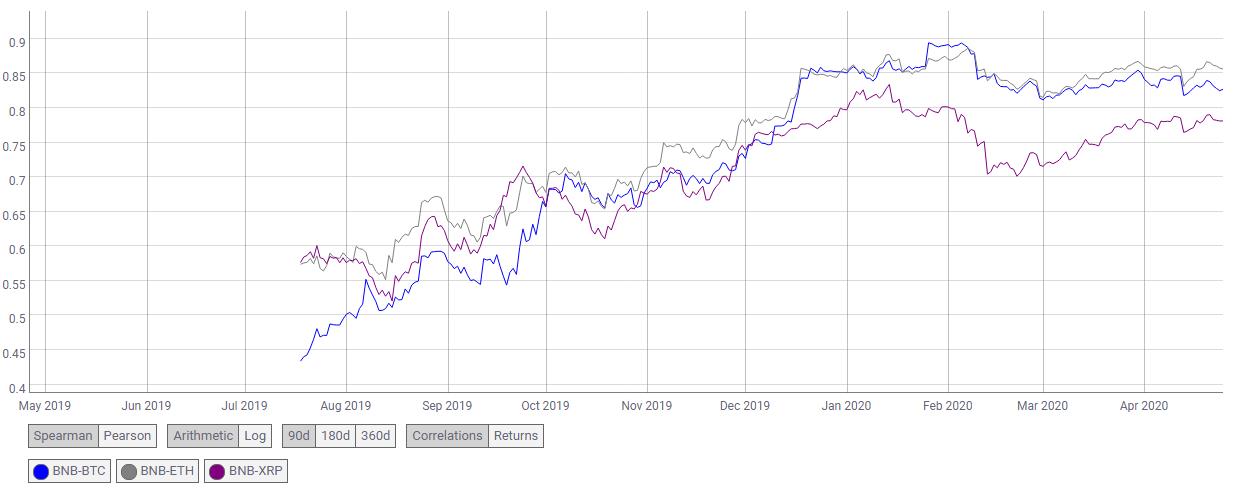 Corrélation de BNB avec BTC, ETH et XRP. Source coinmetrics