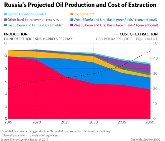 Prévisions de production pétrolière de la Russie et coût de production
