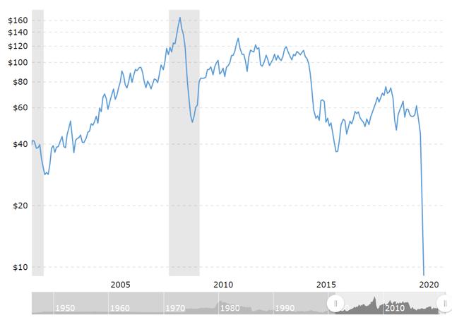 Tableau des prix du pétrole WTI