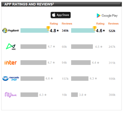PAGS App Ratings