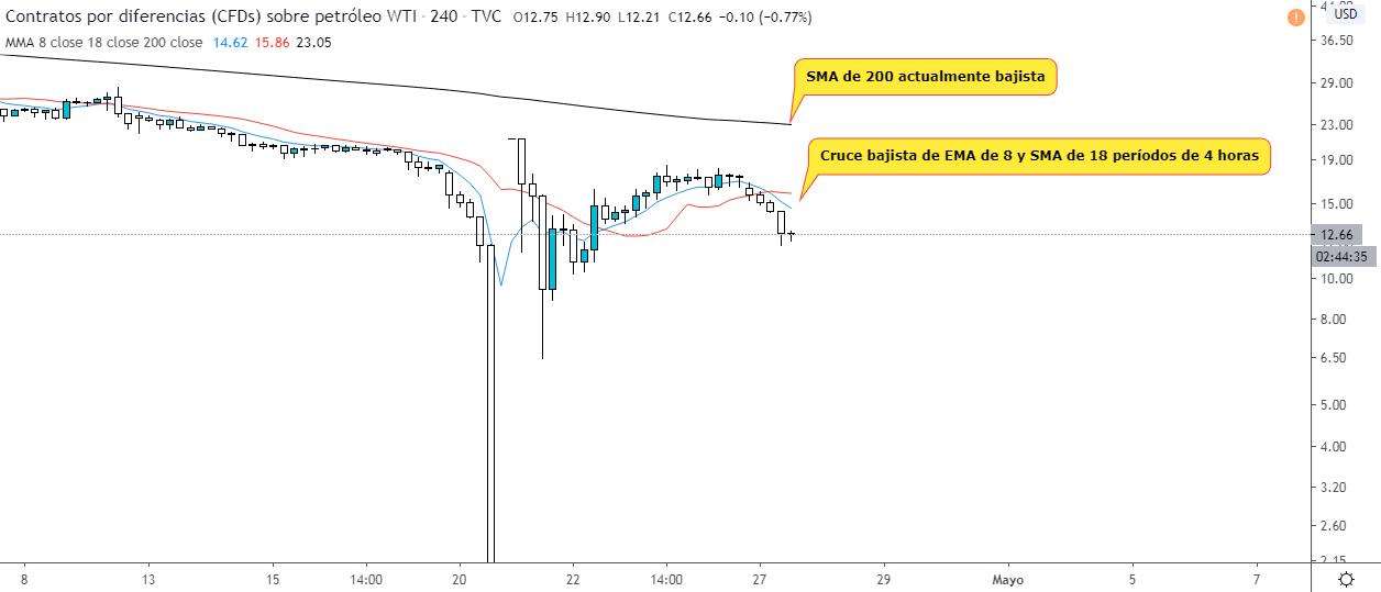 Analyse technique du pétrole après le crash d'aujourd'hui. Source : TradingView
