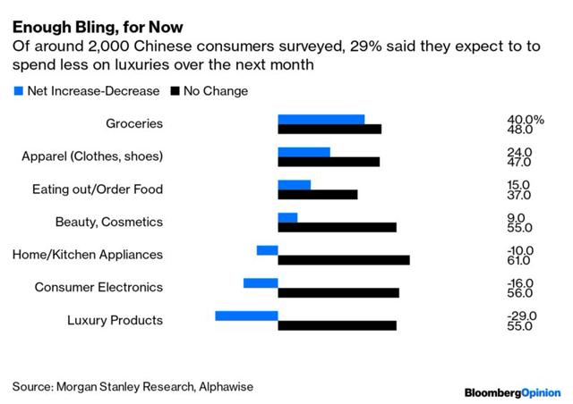 Enquête auprès des consommateurs chinois menée par Morgan Stanley Avril 2020