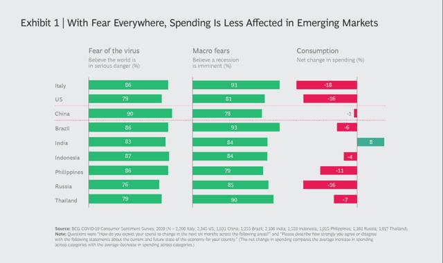 L'analyse du BCG montre que les dépenses de consommation sont moins affectées dans les marchés émergents après le COVID-19
