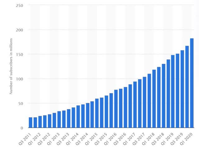 Nombre total d'abonnés à Netflix