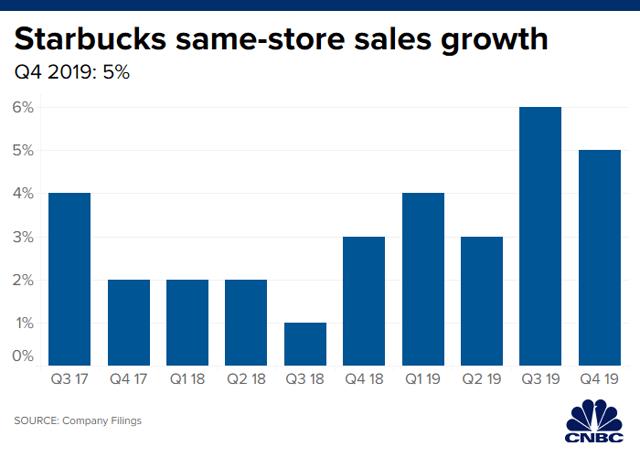 https://fm-static.cnbc.com/awsmedia/chart/2019/10/30/10302019_starbucks_same_store_sales_q4_2019.1572470228304.png ?