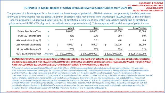 Prévisions de recettes UGN-102