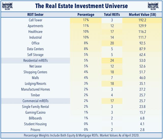 L'univers d'investissement des REIT