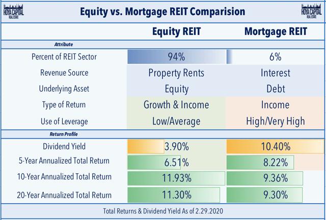 fonds propres ou fonds hypothécaires
