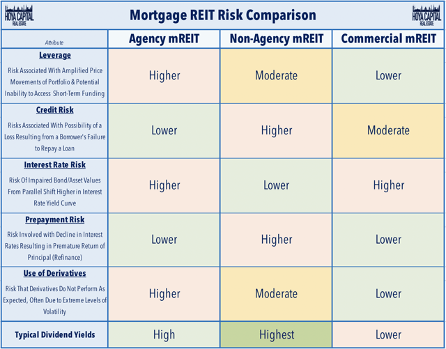 risques liés aux FPI hypothécaires