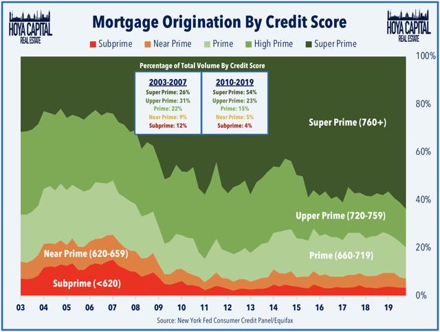 les prêts à risque