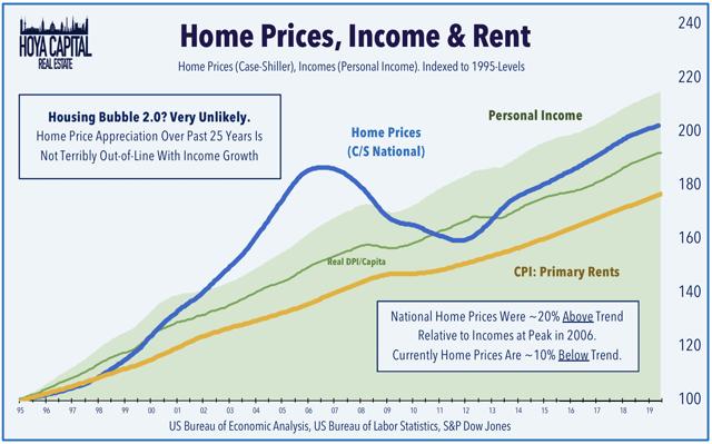 prix des logements loyers